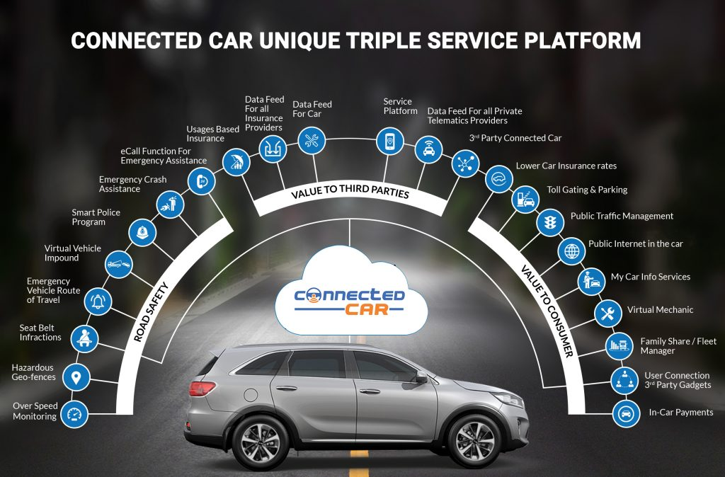 connected cars solution